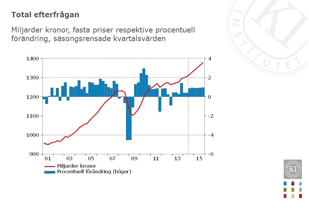 Total efterfrågan Miljarder kronor, fasta priser respektive procentuell förändring, säsongsrensade kvartalsvärden