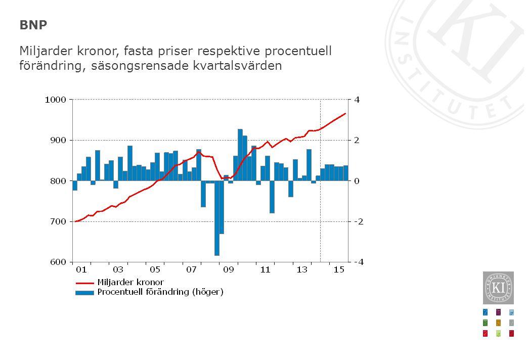 BNP Miljarder kronor, fasta priser respektive procentuell förändring, säsongsrensade kvartalsvärden