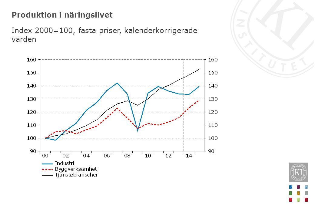 Produktion i näringslivet Index 2000=100, fasta priser, kalenderkorrigerade värden