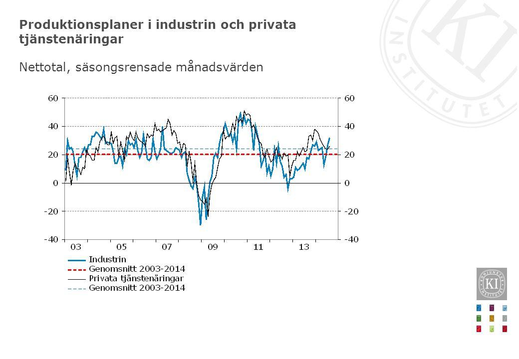 Produktionsplaner i industrin och privata tjänstenäringar Nettotal, säsongsrensade månadsvärden
