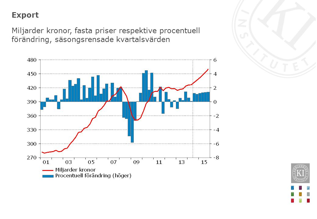 Export Miljarder kronor, fasta priser respektive procentuell förändring, säsongsrensade kvartalsvärden