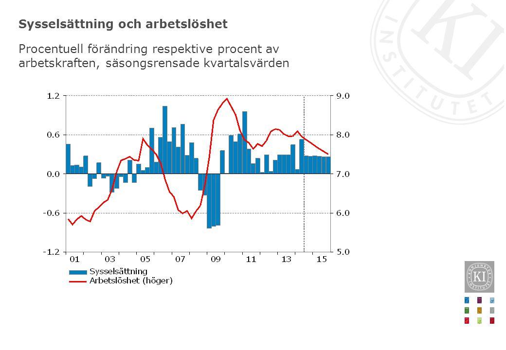 Sysselsättning och arbetslöshet Procentuell förändring respektive procent av arbetskraften, säsongsrensade kvartalsvärden