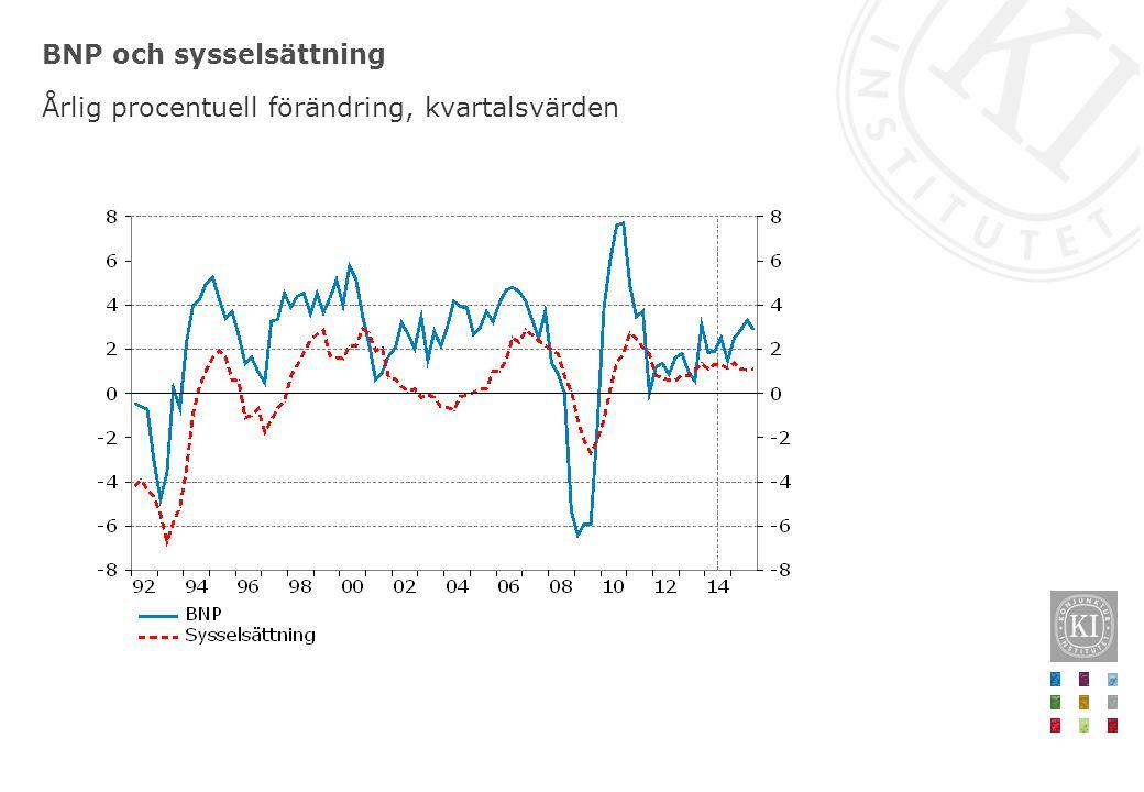 BNP och sysselsättning Årlig procentuell förändring, kvartalsvärden