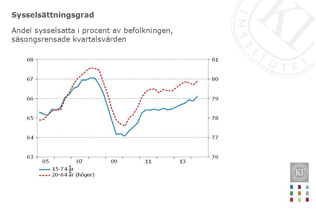 Sysselsättningsgrad Andel sysselsatta i procent av befolkningen, säsongsrensade kvartalsvärden