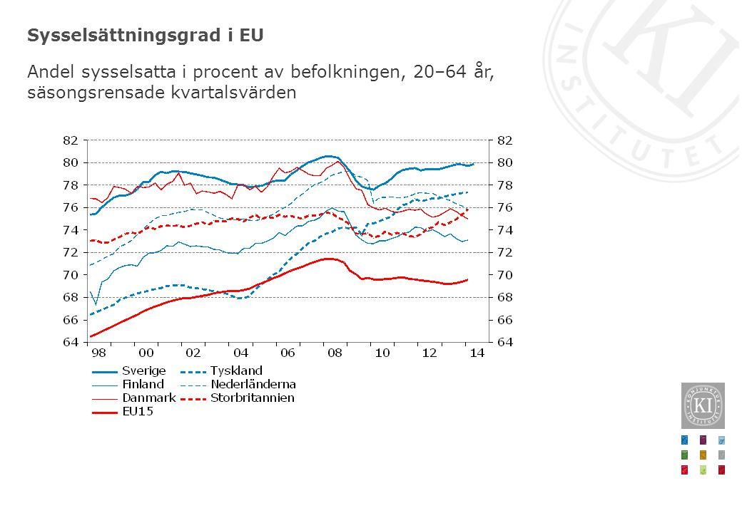 Sysselsättningsgrad i EU Andel sysselsatta i procent av befolkningen, 20–64 år, säsongsrensade kvartalsvärden