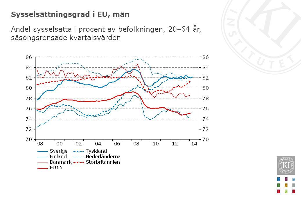Sysselsättningsgrad i EU, män Andel sysselsatta i procent av befolkningen, 20–64 år, säsongsrensade kvartalsvärden