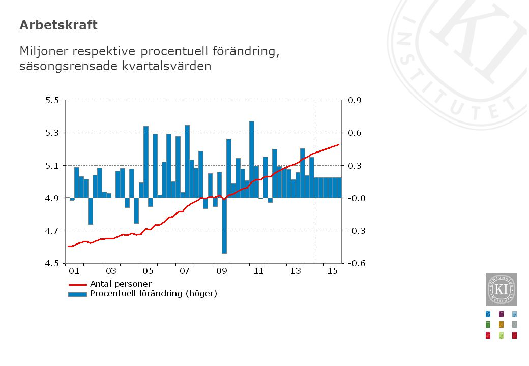 Arbetskraft Miljoner respektive procentuell förändring, säsongsrensade kvartalsvärden