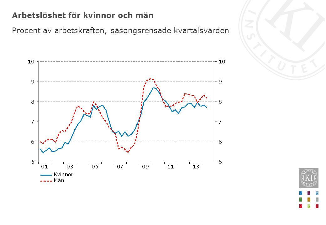 Arbetslöshet för kvinnor och män Procent av arbetskraften, säsongsrensade kvartalsvärden