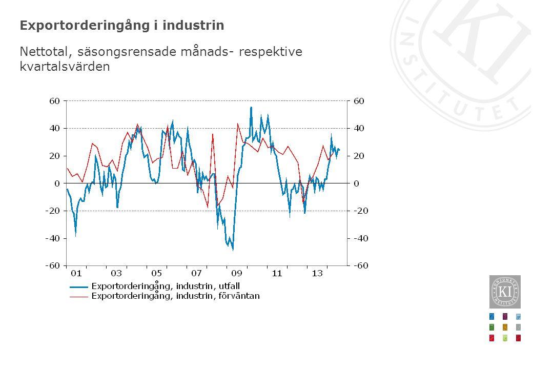 Exportorderingång i industrin Nettotal, säsongsrensade månads- respektive kvartalsvärden