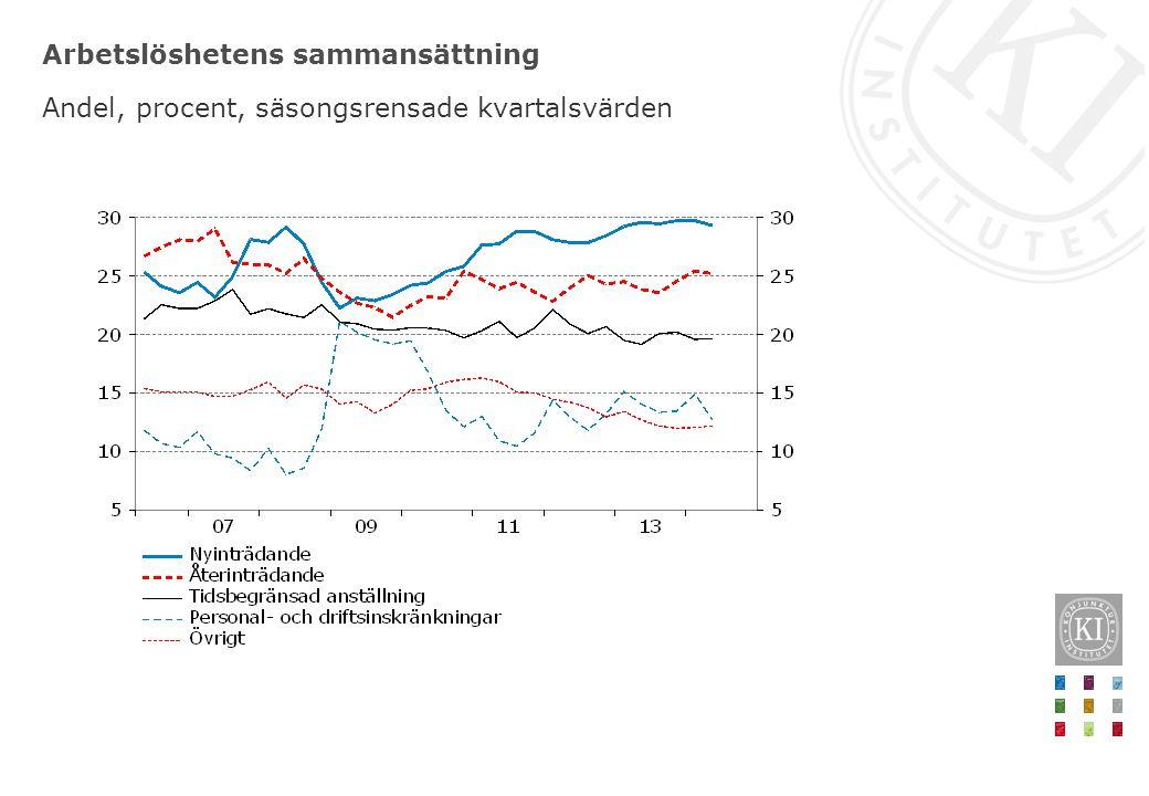 Arbetslöshetens sammansättning Andel, procent, säsongsrensade kvartalsvärden