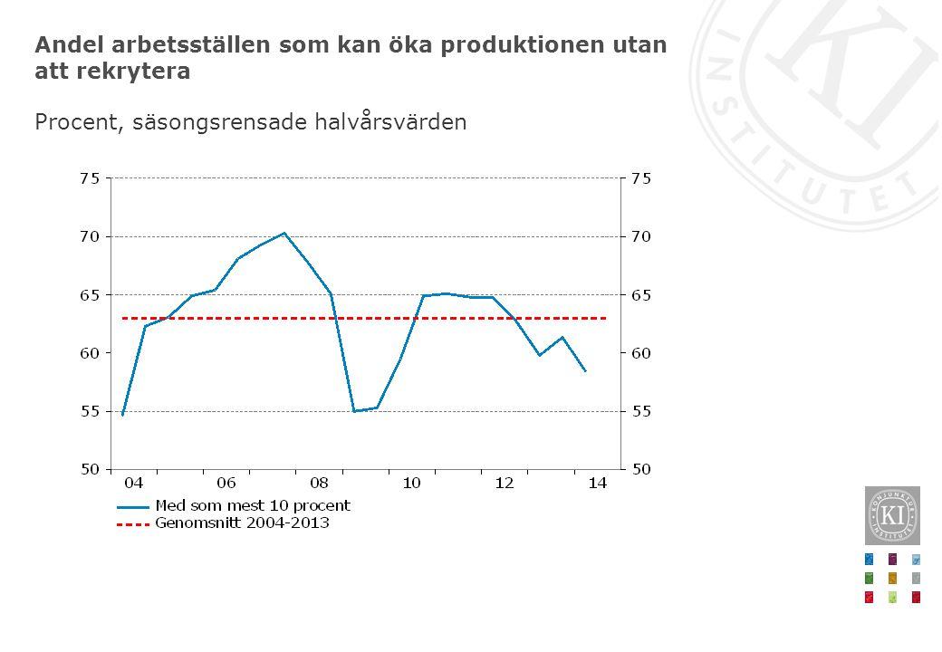 Andel arbetsställen som kan öka produktionen utan att rekrytera Procent, säsongsrensade halvårsvärden