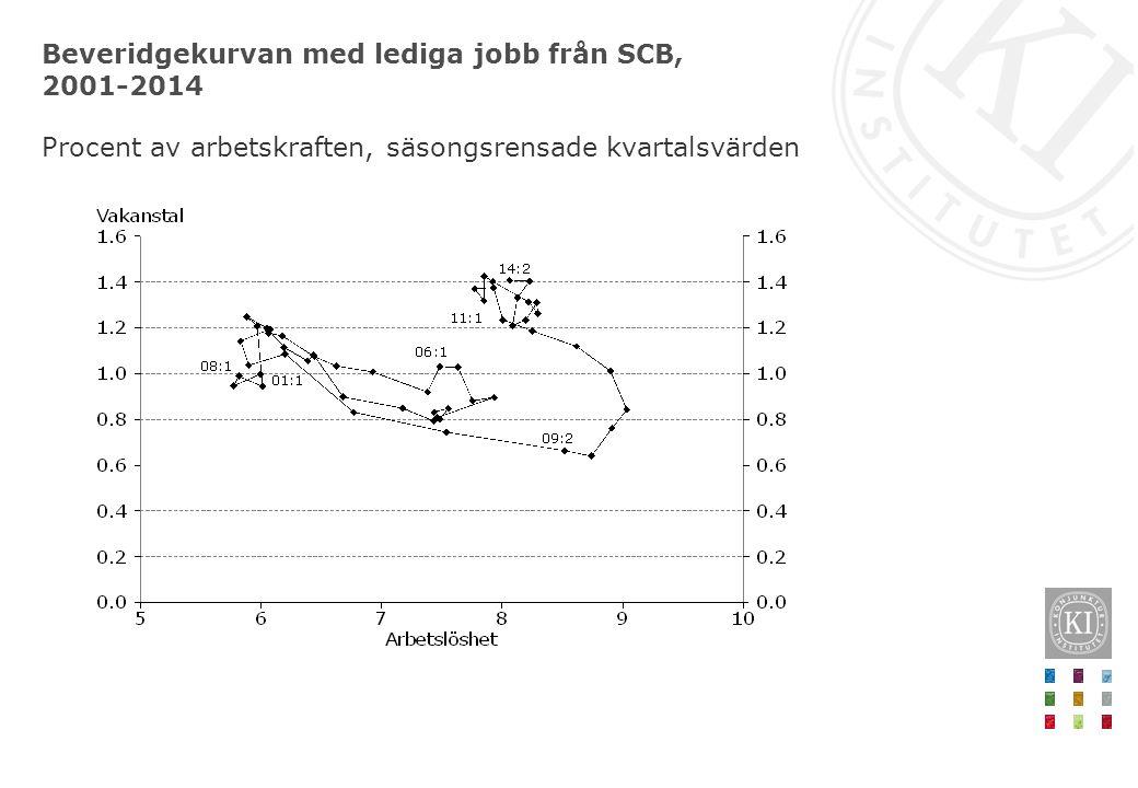 Beveridgekurvan med lediga jobb från SCB, 2001-2014 Procent av arbetskraften, säsongsrensade kvartalsvärden