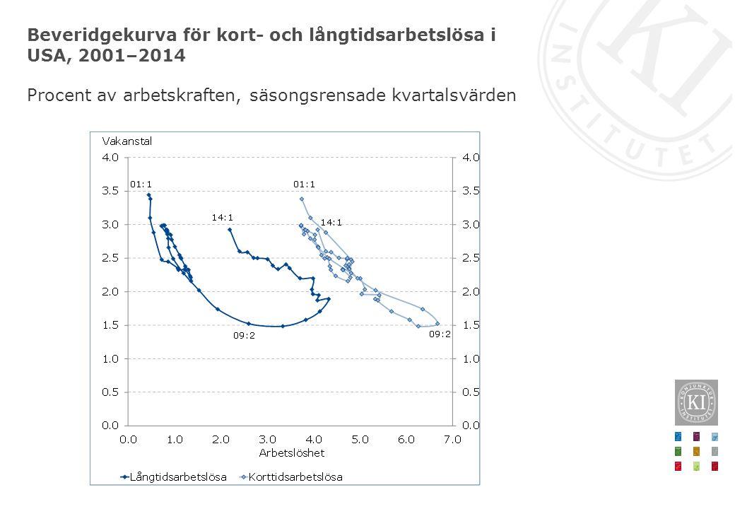 Beveridgekurva för kort- och långtidsarbetslösa i USA, 2001–2014 Procent av arbetskraften, säsongsrensade kvartalsvärden