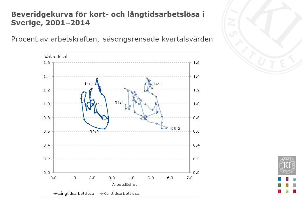 Beveridgekurva för kort- och långtidsarbetslösa i Sverige, 2001–2014 Procent av arbetskraften, säsongsrensade kvartalsvärden