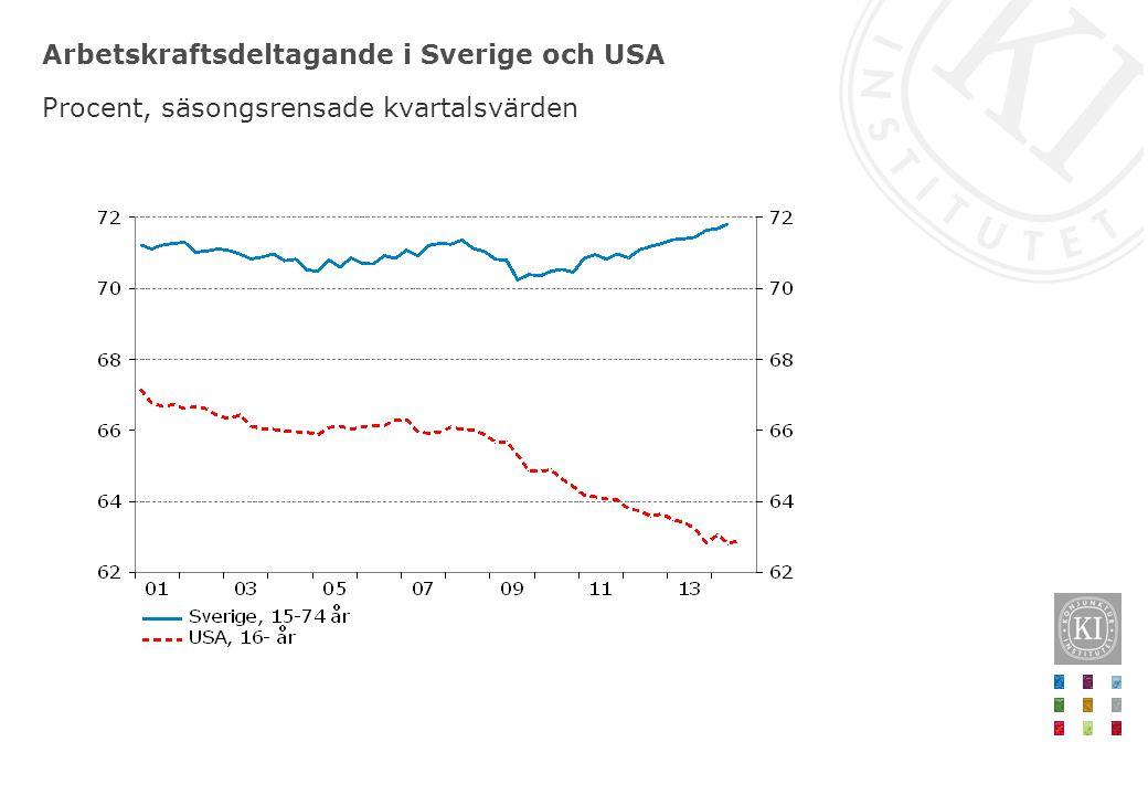 Arbetskraftsdeltagande i Sverige och USA Procent, säsongsrensade kvartalsvärden