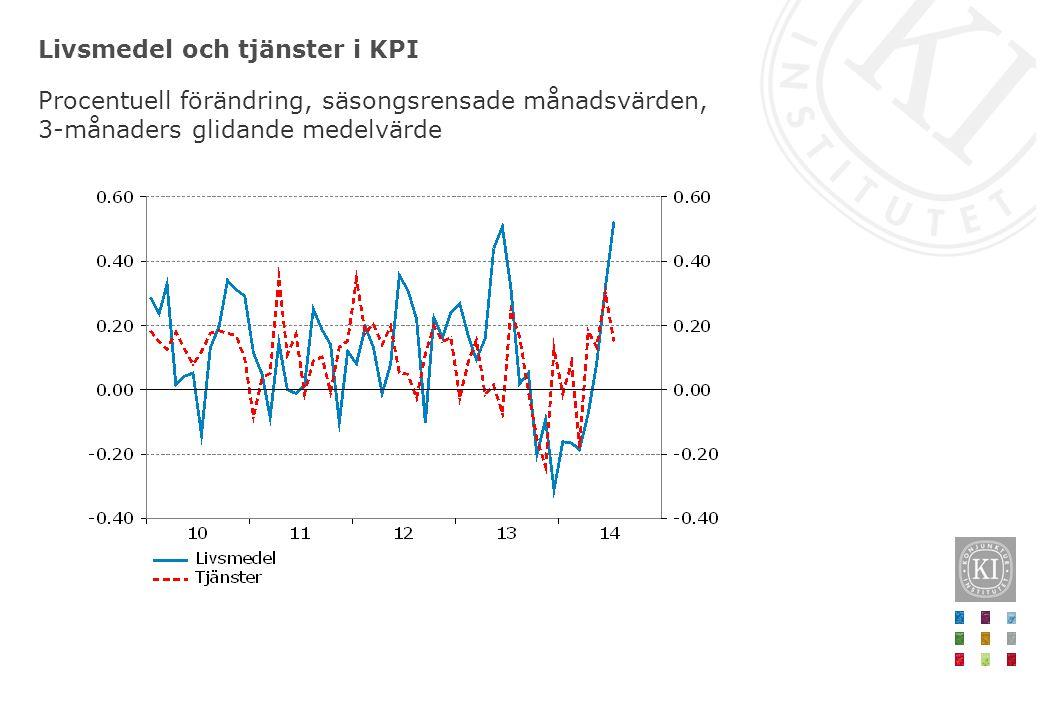 Livsmedel och tjänster i KPI Procentuell förändring, säsongsrensade månadsvärden, 3-månaders glidande medelvärde