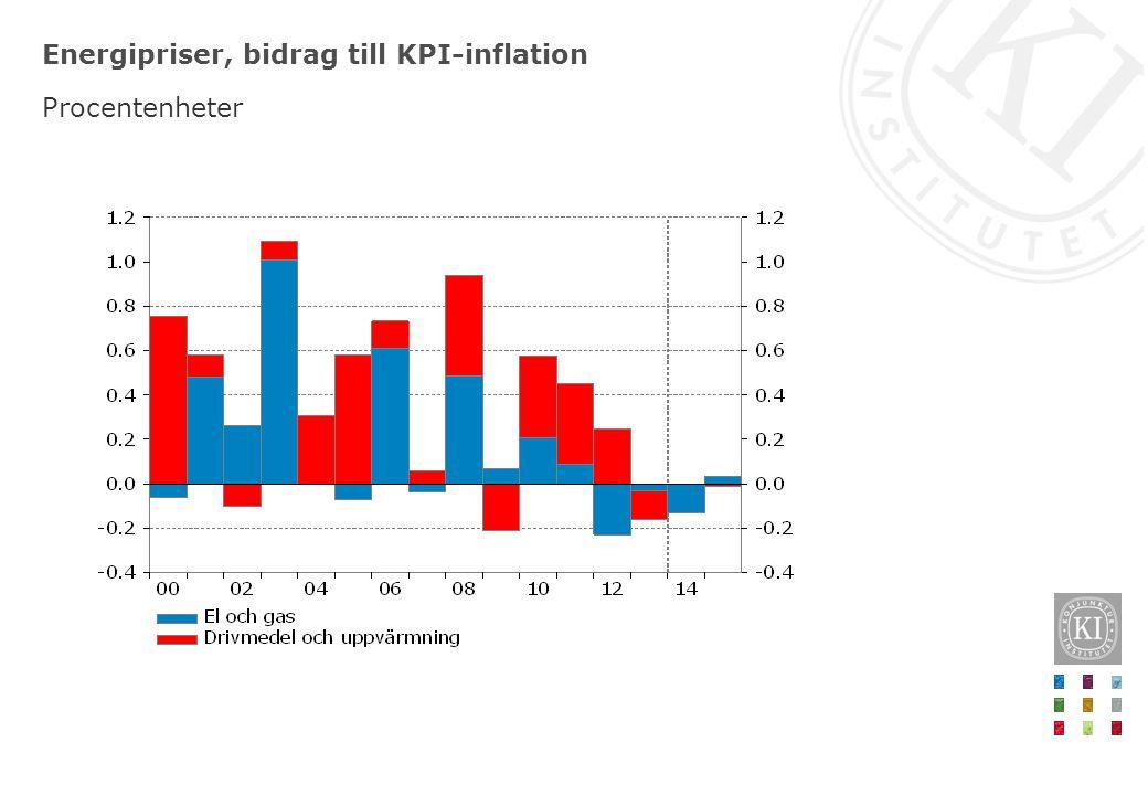 Energipriser, bidrag till KPI-inflation Procentenheter