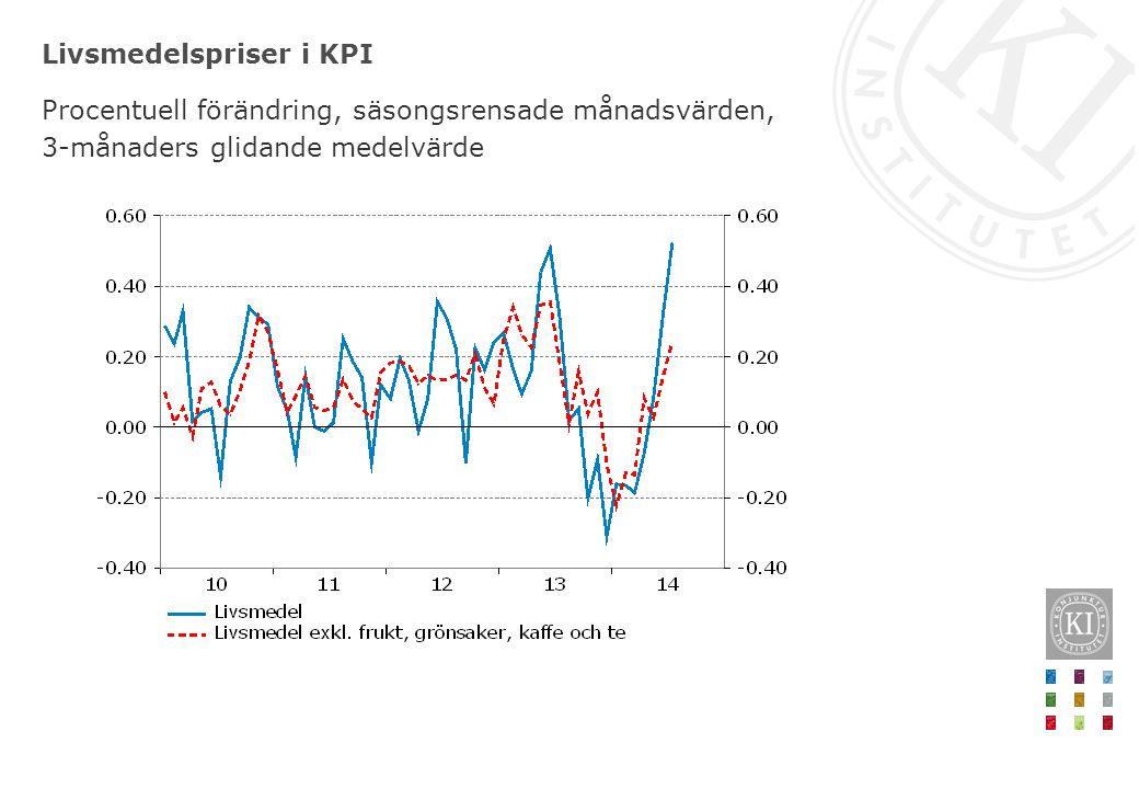 Livsmedelspriser i KPI Procentuell förändring, säsongsrensade månadsvärden, 3-månaders glidande medelvärde