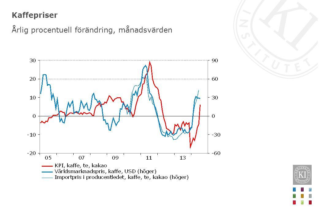 Kaffepriser Årlig procentuell förändring, månadsvärden
