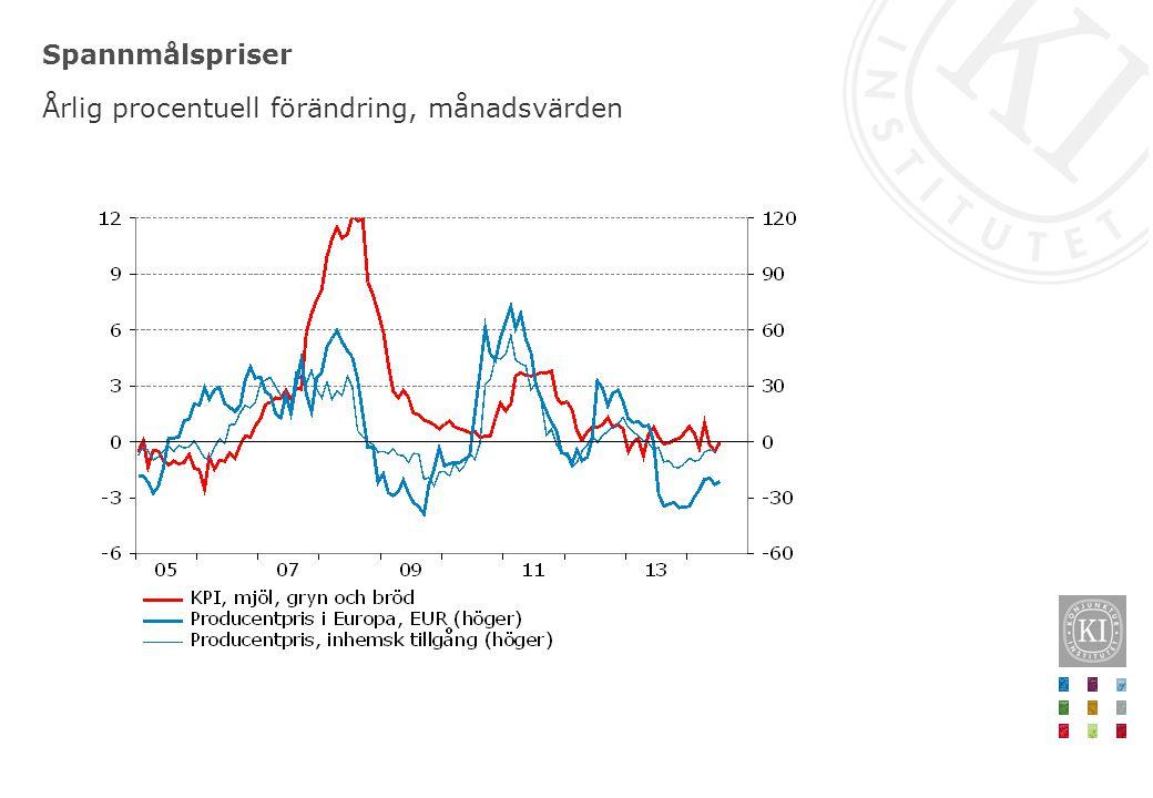 Spannmålspriser Årlig procentuell förändring, månadsvärden