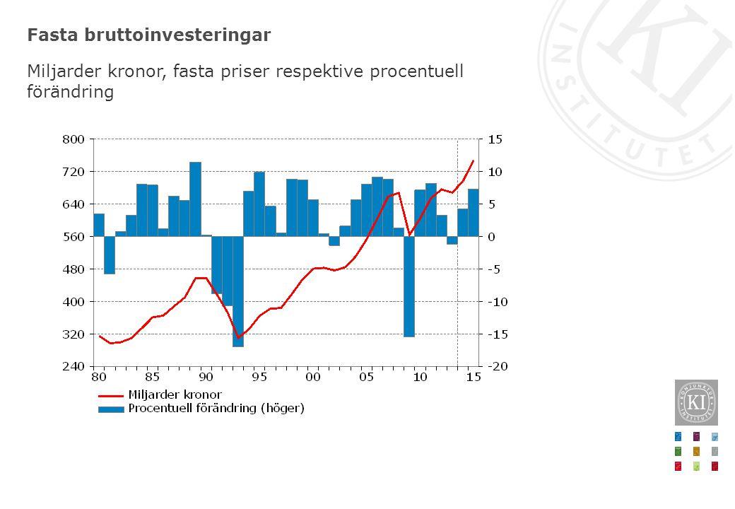 Fasta bruttoinvesteringar Miljarder kronor, fasta priser respektive procentuell förändring