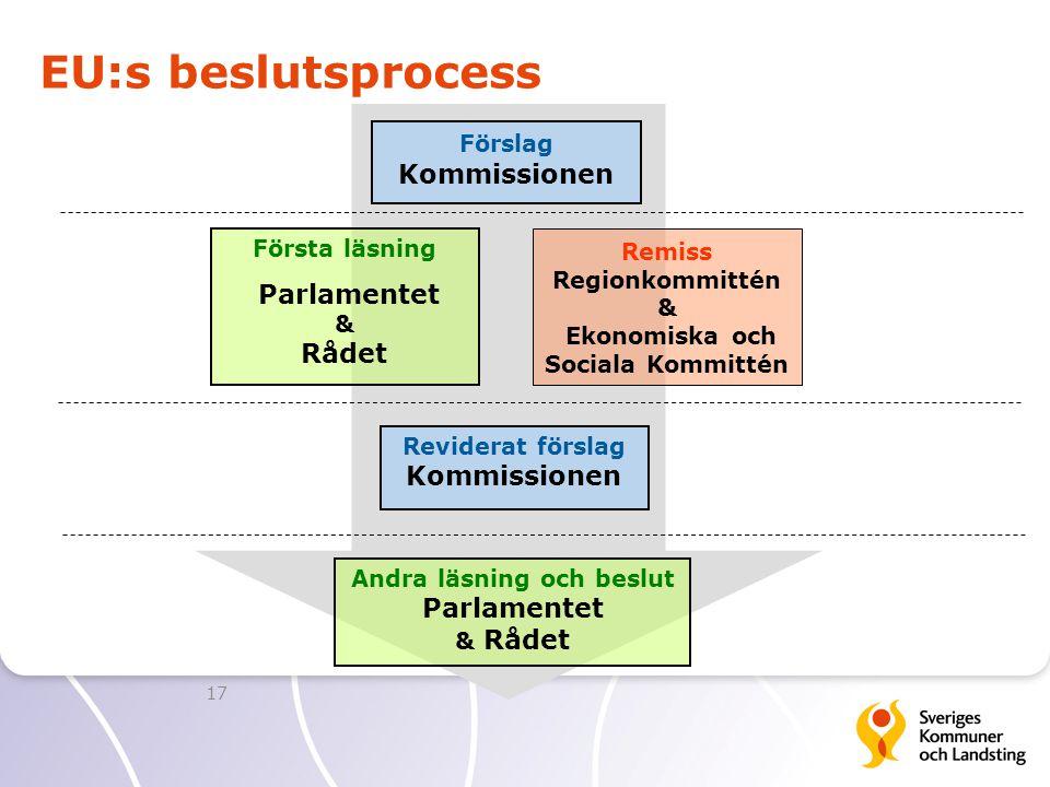 EU:s beslutsprocess 17 Förslag Kommissionen Remiss Regionkommittén & Ekonomiska och Sociala Kommittén Andra läsning och beslut Parlamentet & Rådet För