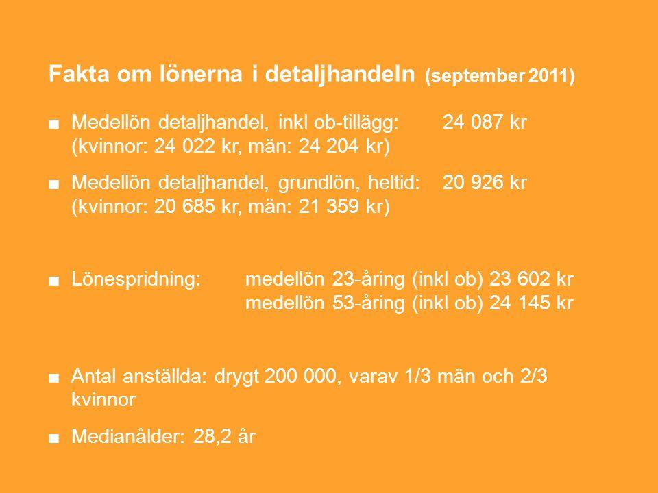 Fakta om lönerna i detaljhandeln (september 2011) ■Medellön detaljhandel, inkl ob-tillägg:24 087 kr (kvinnor: 24 022 kr, män: 24 204 kr) ■Medellön detaljhandel, grundlön, heltid: 20 926 kr (kvinnor: 20 685 kr, män: 21 359 kr) ■Lönespridning: medellön 23-åring (inkl ob) 23 602 kr medellön 53-åring (inkl ob) 24 145 kr ■Antal anställda: drygt 200 000, varav 1/3 män och 2/3 kvinnor ■Medianålder: 28,2 år