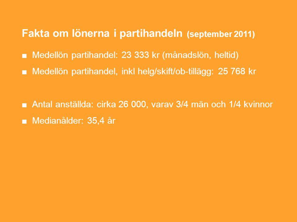 Fakta om lönerna i partihandeln (september 2011) ■Medellön partihandel: 23 333 kr (månadslön, heltid) ■Medellön partihandel, inkl helg/skift/ob-tillägg: 25 768 kr ■Antal anställda: cirka 26 000, varav 3/4 män och 1/4 kvinnor ■Medianålder: 35,4 år