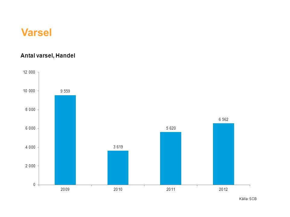 Konkurser inom handeln 2009-2012 Källa: SCB