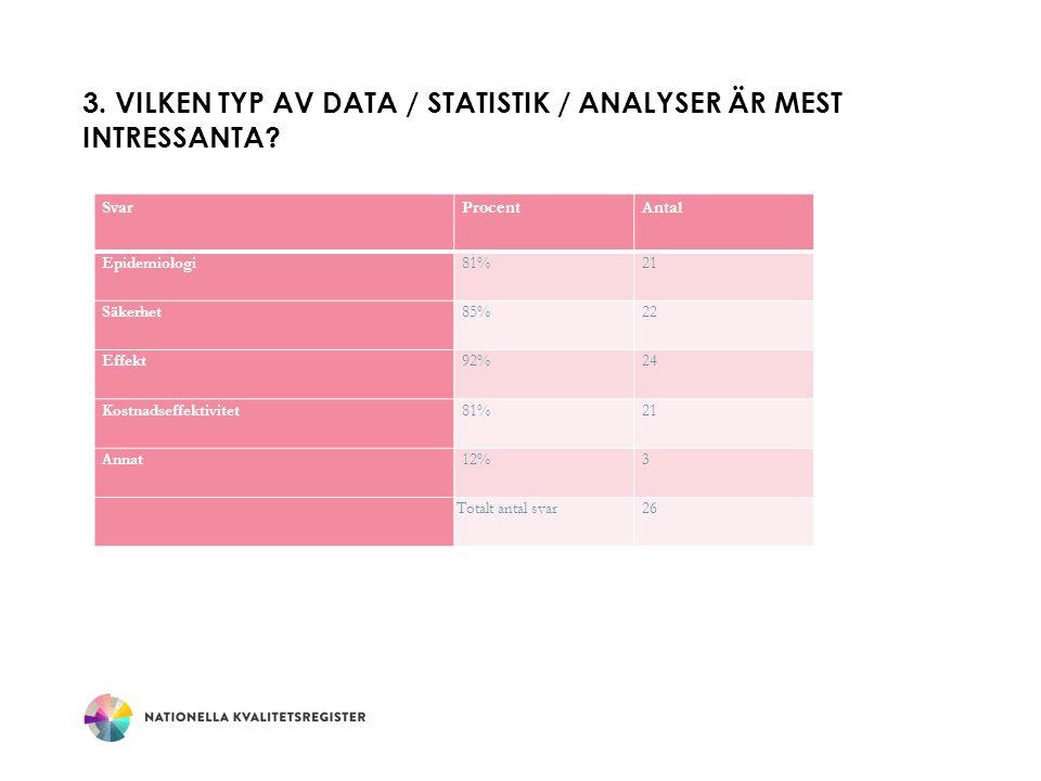 3.VILKEN TYP AV DATA / STATISTIK / ANALYSER ÄR MEST INTRESSANTA.