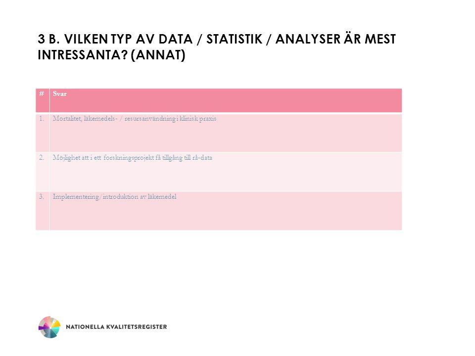 3 B. VILKEN TYP AV DATA / STATISTIK / ANALYSER ÄR MEST INTRESSANTA? (ANNAT) #Svar 1.Mortalitet, läkemedels- / resursanvändning i klinisk praxis 2.Möjl