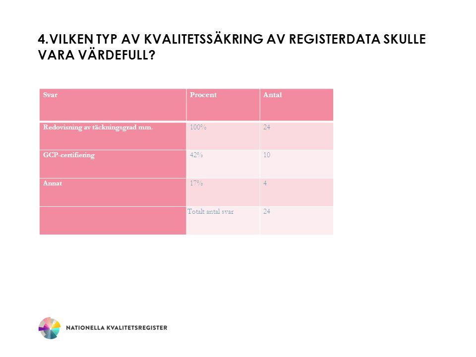 4.VILKEN TYP AV KVALITETSSÄKRING AV REGISTERDATA SKULLE VARA VÄRDEFULL.