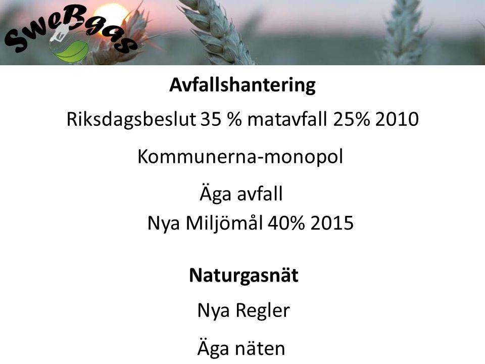Riksdagsbeslut 35 % matavfall 25% 2010 Kommunerna-monopol Äga avfall Nya Miljömål 40% 2015 Naturgasnät Avfallshantering Nya Regler Äga näten