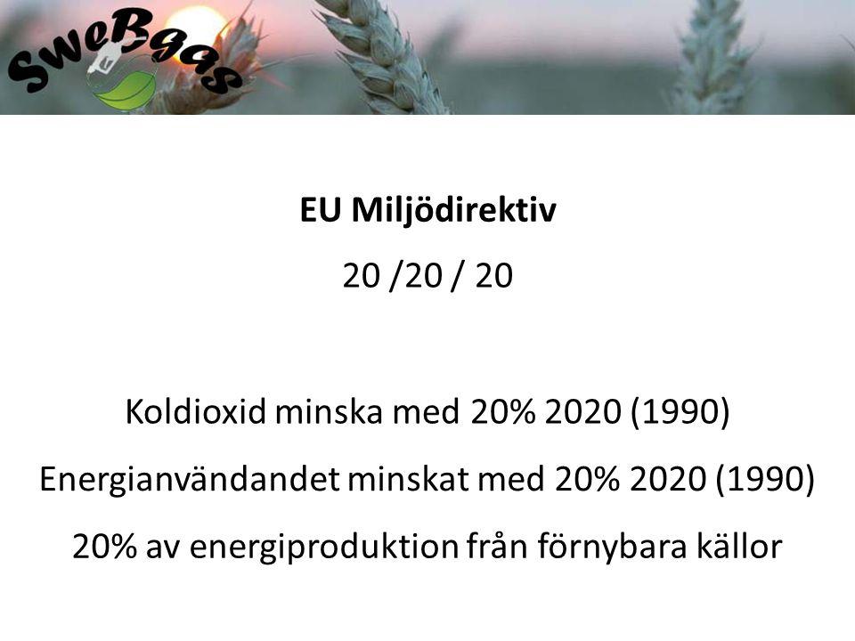 EU Miljödirektiv 20 /20 / 20 Koldioxid minska med 20% 2020 (1990) Energianvändandet minskat med 20% 2020 (1990) 20% av energiproduktion från förnybara källor