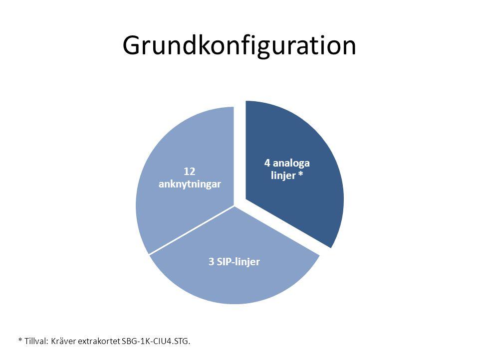 Grundkonfiguration 4 analoga linjer * 3 SIP-linjer 12 anknytningar * Tillval: Kräver extrakortet SBG-1K-CIU4.STG.