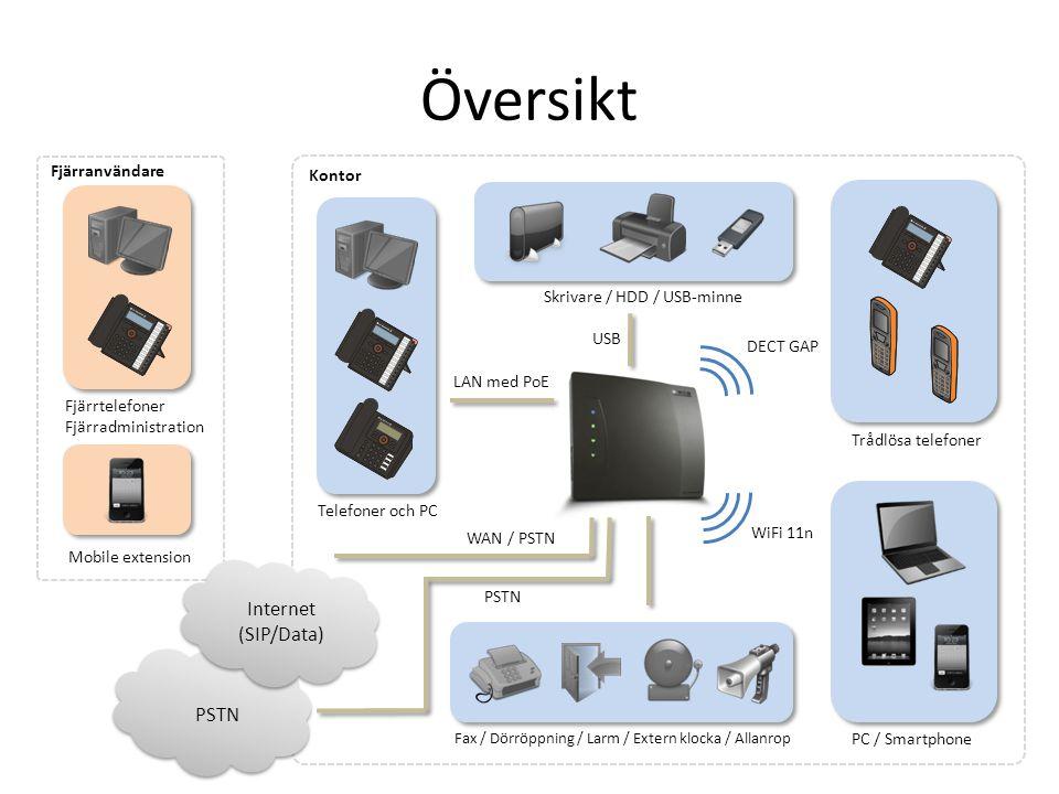 Översikt DECT GAP WiFi 11n USB LAN med PoE Fax / Dörröppning / Larm / Extern klocka / Allanrop PC / Smartphone Trådlösa telefoner Skrivare / HDD / USB