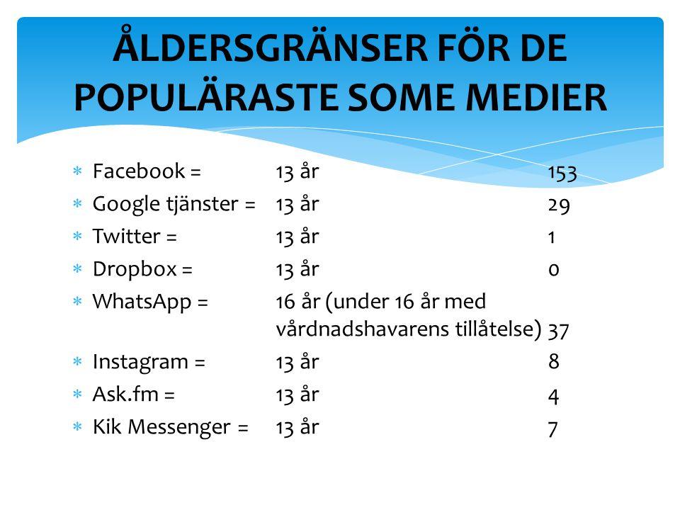 Facebook = 13 år153  Google tjänster = 13 år29  Twitter =13 år1  Dropbox =13 år0  WhatsApp =16 år (under 16 år med vårdnadshavarens tillåtelse)37  Instagram =13 år8  Ask.fm =13 år4  Kik Messenger =13 år7 ÅLDERSGRÄNSER FÖR DE POPULÄRASTE SOME MEDIER