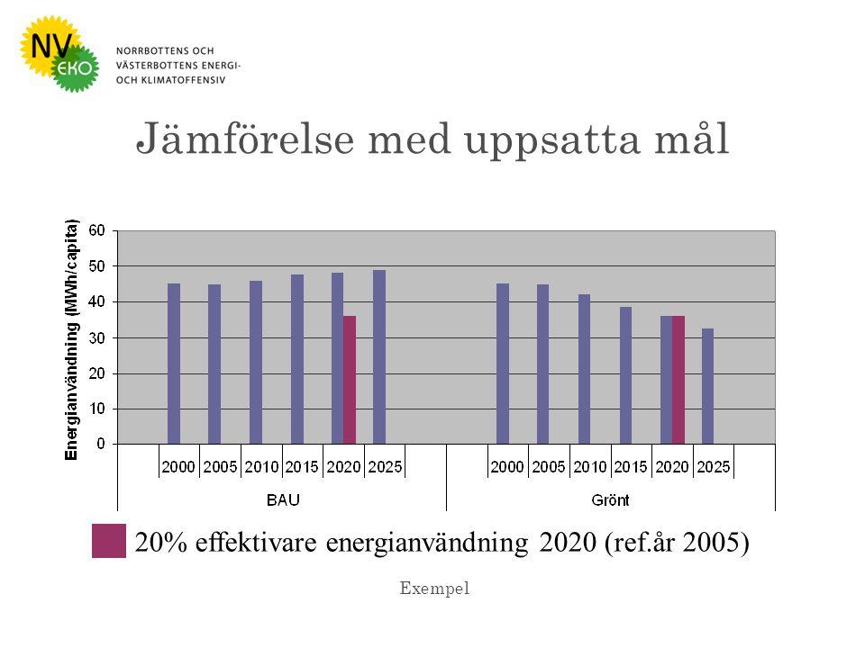 Bild : Naturvårdsverket Jämförelse med uppsatta mål 20% effektivare energianvändning 2020 (ref.år 2005) Exempel