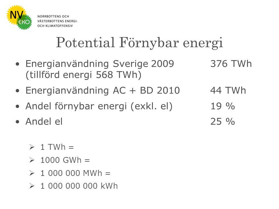 Bild : Naturvårdsverket Potential Förnybar energi Energianvändning Sverige 2009376 TWh (tillförd energi 568 TWh) Energianvändning AC + BD 201044 TWh Andel förnybar energi (exkl.