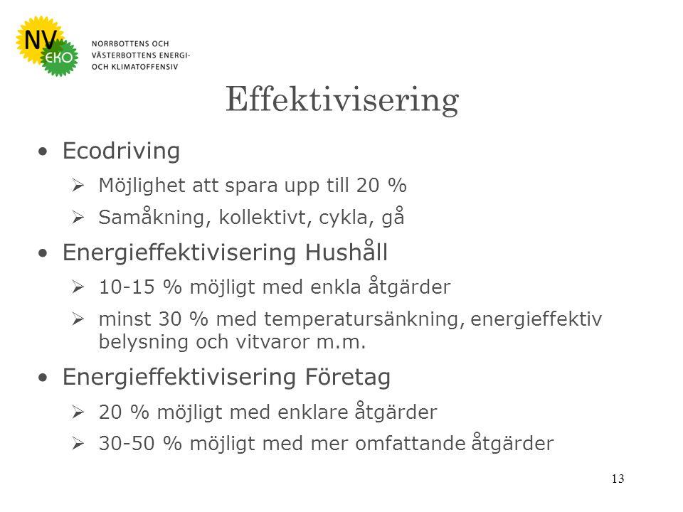 13 Effektivisering Ecodriving  Möjlighet att spara upp till 20 %  Samåkning, kollektivt, cykla, gå Energieffektivisering Hushåll  10-15 % möjligt med enkla åtgärder  minst 30 % med temperatursänkning, energieffektiv belysning och vitvaror m.m.