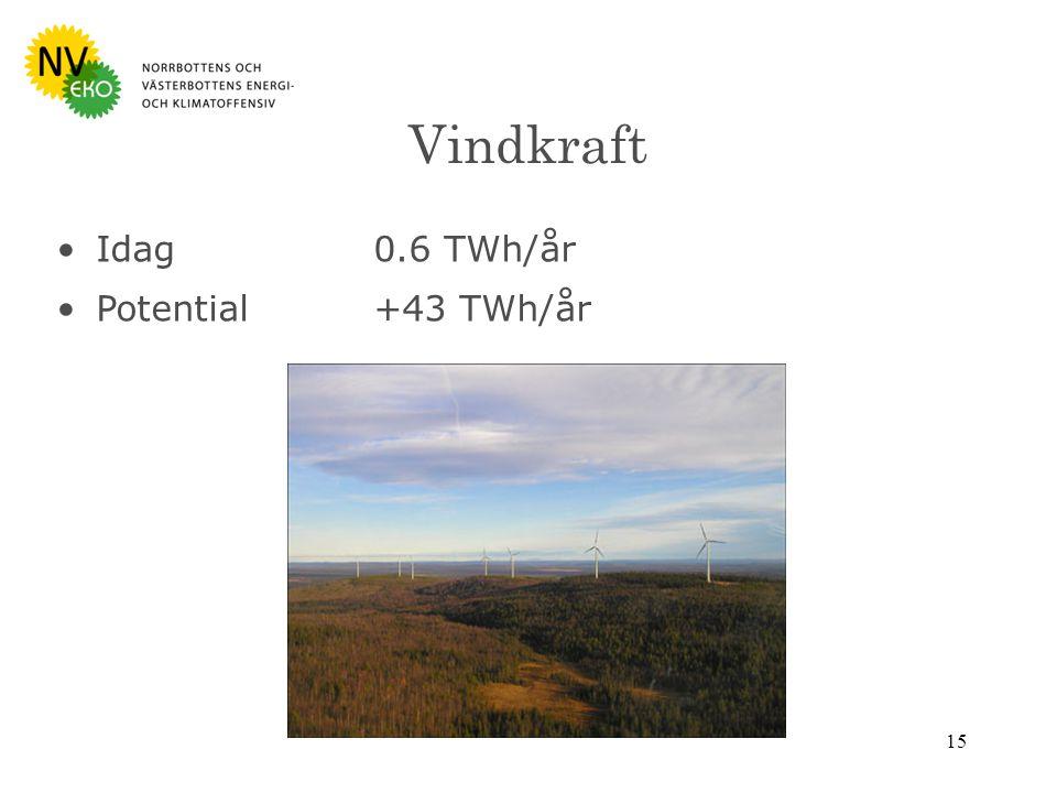 15 Vindkraft Idag0.6 TWh/år Potential+43 TWh/år