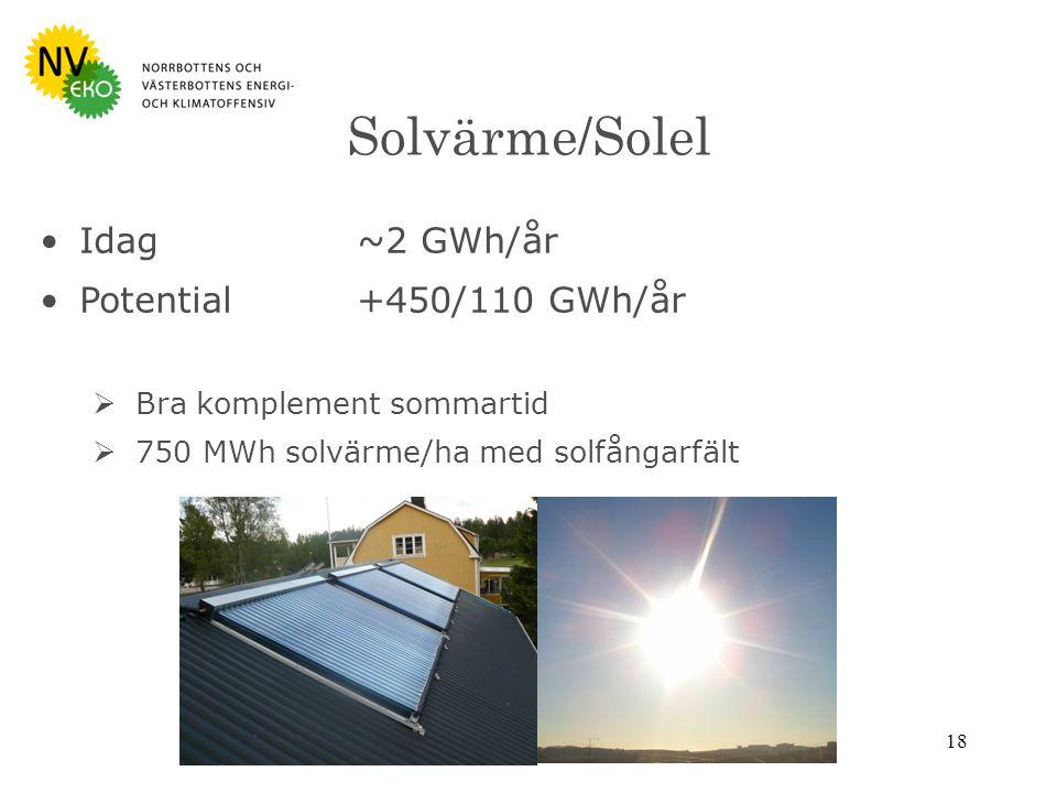 18 Solvärme/Solel Idag~2 GWh/år Potential+450/110 GWh/år  Bra komplement sommartid  750 MWh solvärme/ha med solfångarfält
