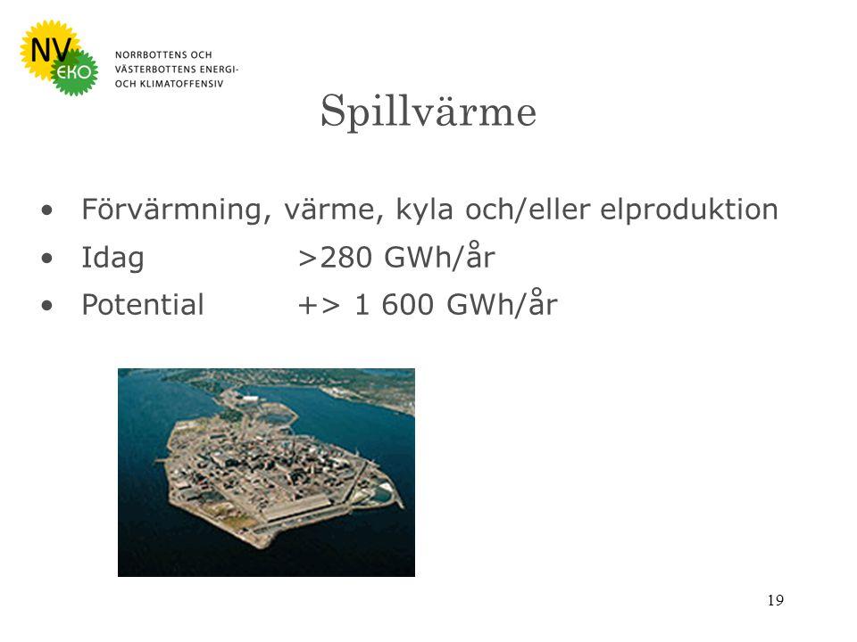 19 Spillvärme Förvärmning, värme, kyla och/eller elproduktion Idag>280 GWh/år Potential+> 1 600 GWh/år