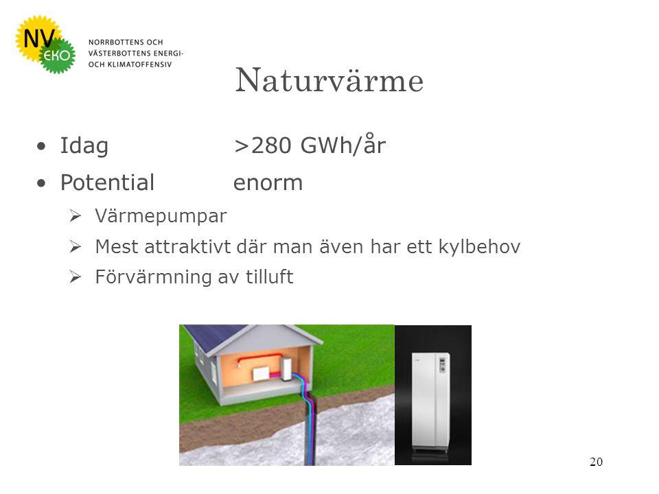 20 Naturvärme Idag>280 GWh/år Potentialenorm  Värmepumpar  Mest attraktivt där man även har ett kylbehov  Förvärmning av tilluft