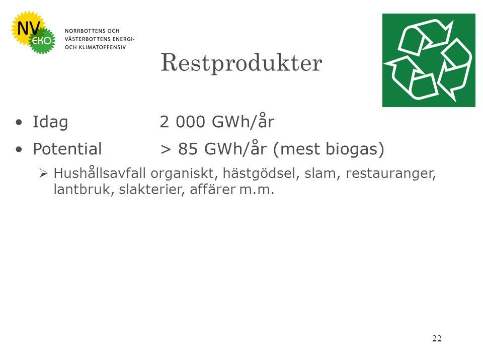 22 Restprodukter Idag 2 000 GWh/år Potential> 85 GWh/år (mest biogas)  Hushållsavfall organiskt, hästgödsel, slam, restauranger, lantbruk, slakterier, affärer m.m.