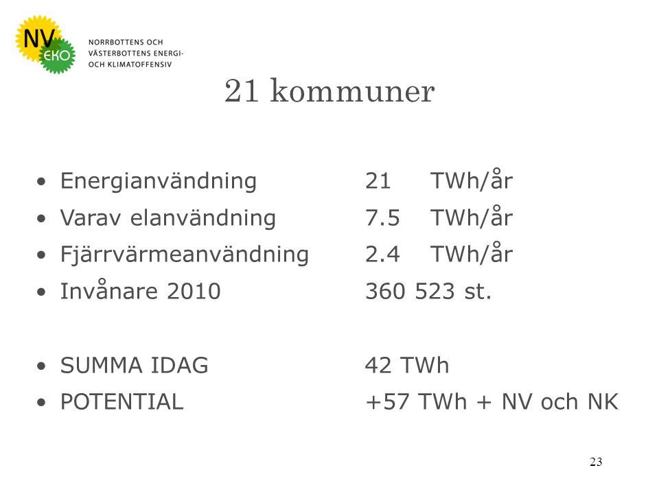 23 21 kommuner Energianvändning 21TWh/år Varav elanvändning 7.5TWh/år Fjärrvärmeanvändning 2.4TWh/år Invånare 2010360 523 st.