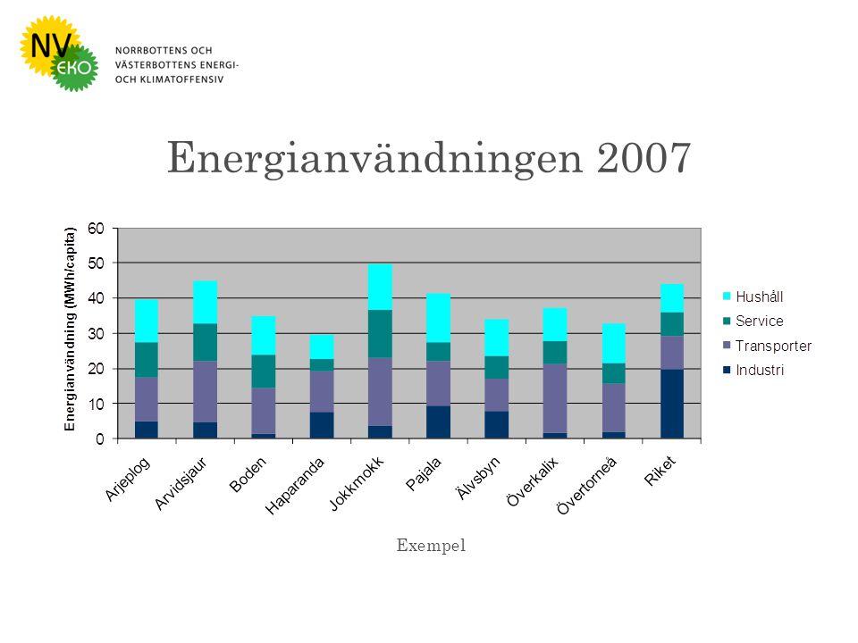 Bild : Naturvårdsverket Energianvändningen 2007 Exempel