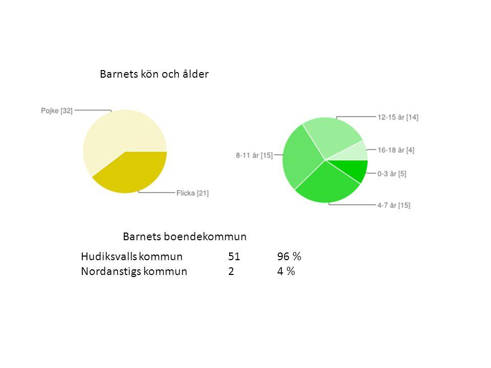 Barnets kön och ålder Hudiksvalls kommun5196 % Nordanstigs kommun24 % Barnets boendekommun