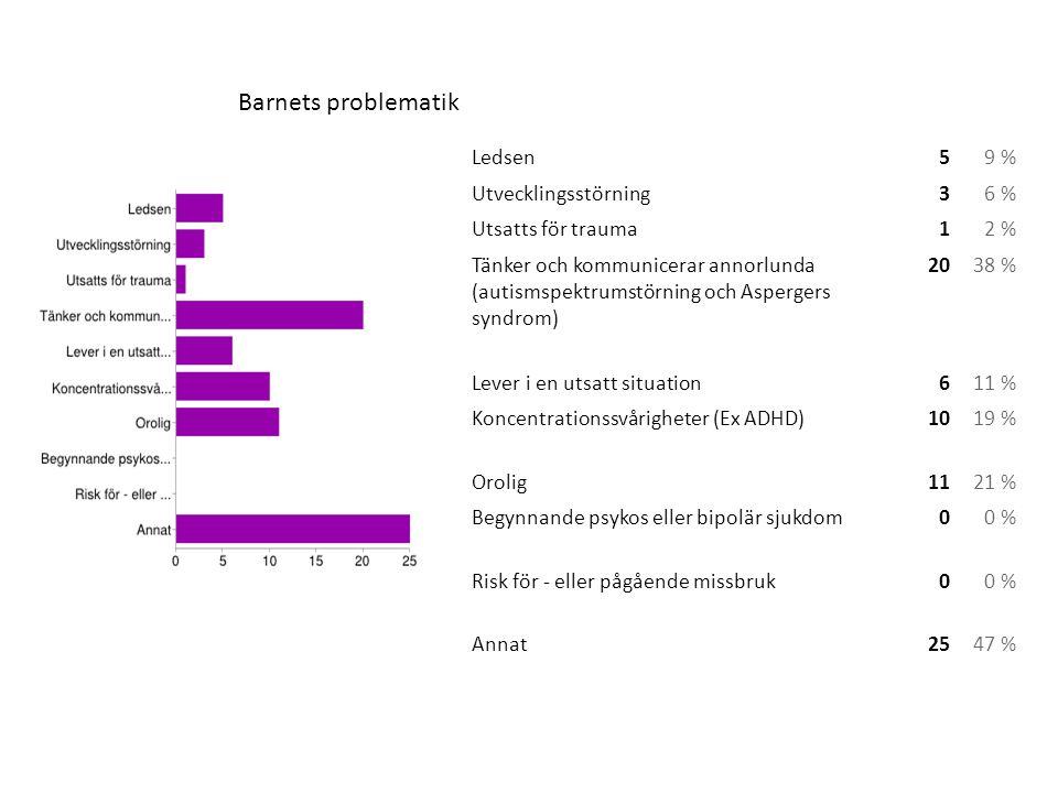 Ledsen59 % Utvecklingsstörning36 % Utsatts för trauma12 % Tänker och kommunicerar annorlunda (autismspektrumstörning och Aspergers syndrom) 2038 % Lev