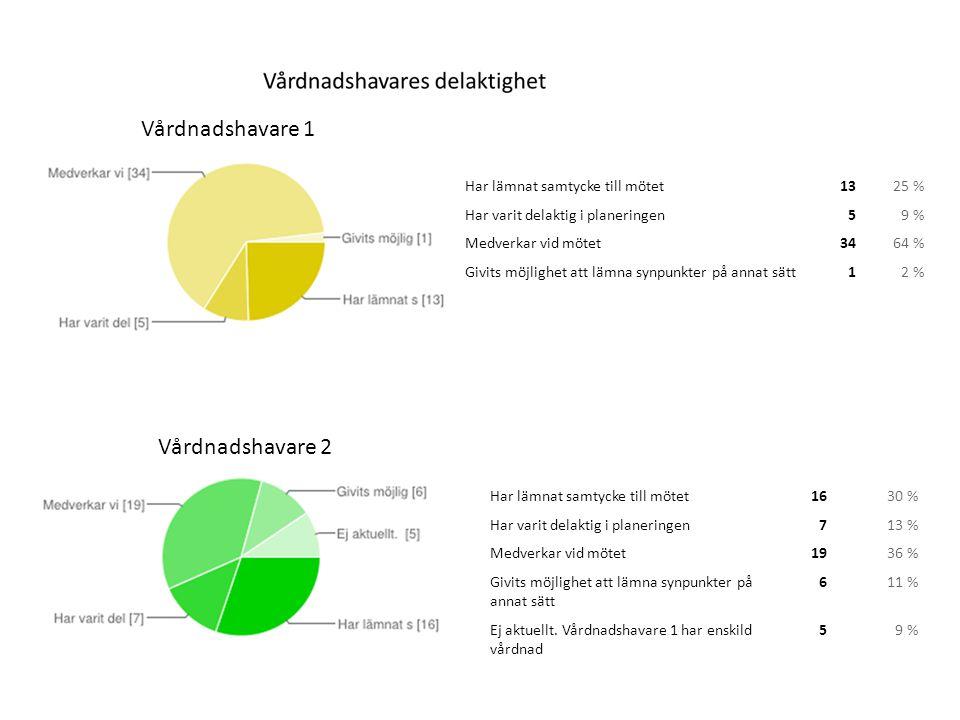 Vårdnadshavare 1 Har lämnat samtycke till mötet1325 % Har varit delaktig i planeringen 59 % Medverkar vid mötet3464 % Givits möjlighet att lämna synpu